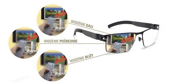 soczewki, okulary progresywne
